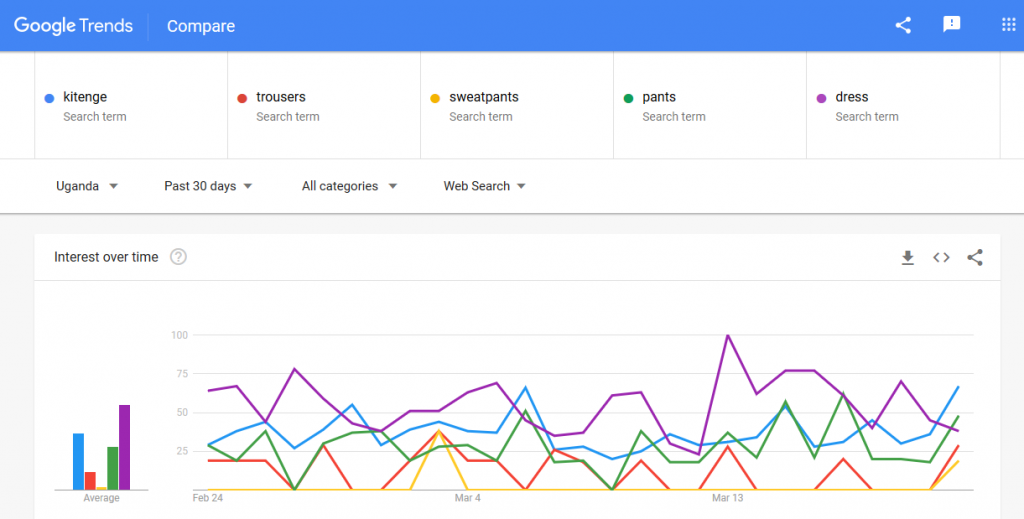 Google fashion trends